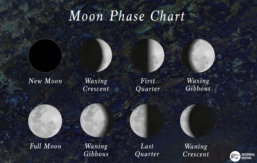 moon phase chart1