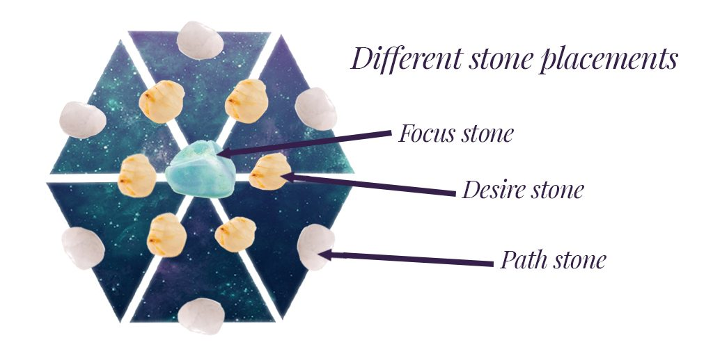 different stone placements